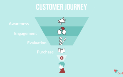 Customer journey on real estate websites