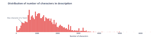 Distribution of number of characters in description