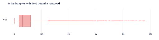 Price boxplot with 99% quantile removed