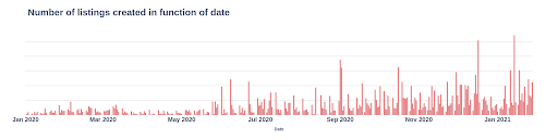 number of listings created in function of date